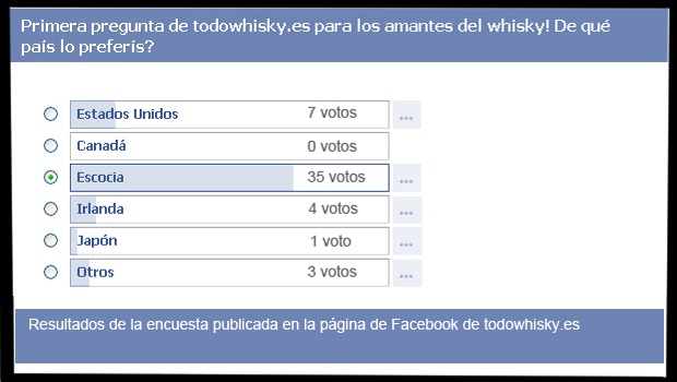 Encuesta antigua de facebook
