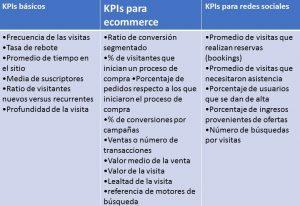 Análisis KPIs