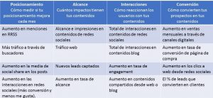 Diferentes KPIS