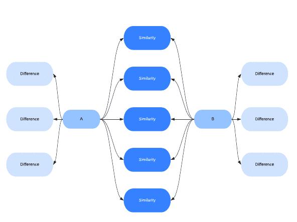 mapa conceptual tipo diagrama de flujo